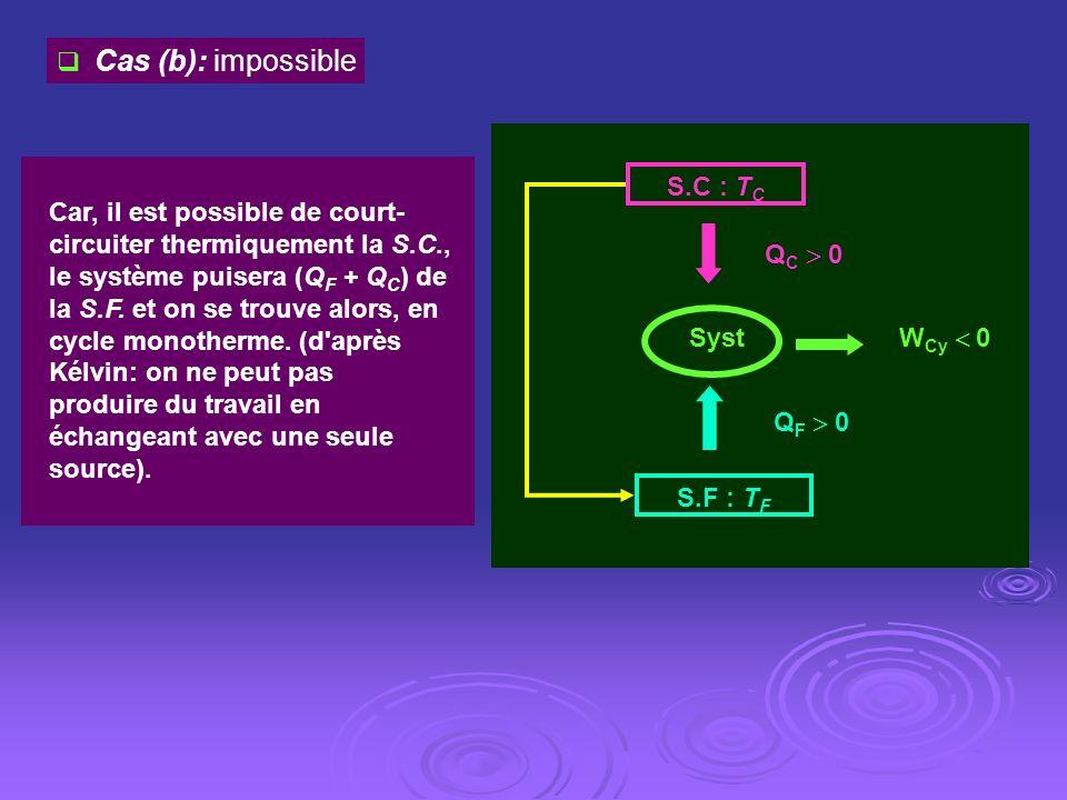 Cas (b): impossible W Cy 0 S.C : T C S.F : T F Q C 0 Q F 0 Syst Car, il est possible de court- circuiter thermiquement la S.C., le système puisera (Q