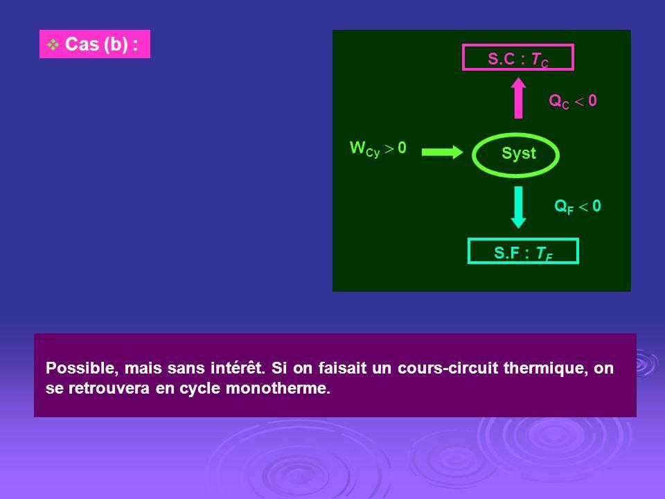 W Cy 0 S.C : T C S.F : T F Q C 0 Q F 0 Syst Cas (b) : Possible, mais sans intérêt. Si on faisait un cours-circuit thermique, on se retrouvera en cycle