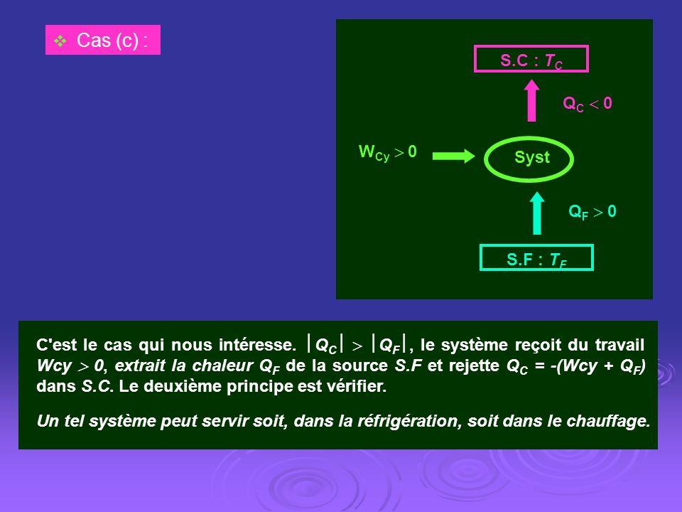 W Cy 0 S.C : T C S.F : T F Q C 0 Q F 0 Syst Cas (c) : C'est le cas qui nous intéresse. Q C Q F, le système reçoit du travail Wcy 0, extrait la chaleur