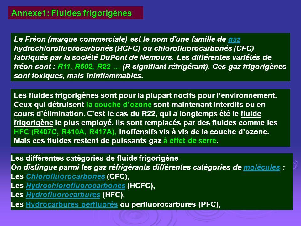 Les différentes catégories de fluide frigorigène On distingue parmi les gaz réfrigérants différentes catégories de molécules :molécules Les Chlorofluo