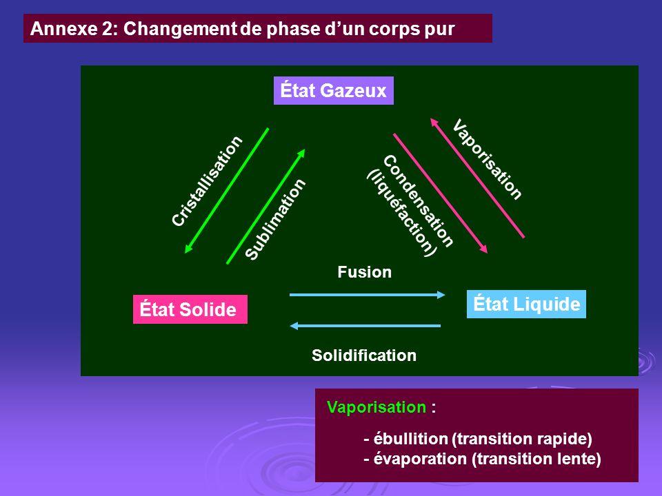 État Gazeux État Solide État Liquide Sublimation Cristallisation Fusion Solidification Condensation (liquéfaction) Vaporisation - ébullition (transiti