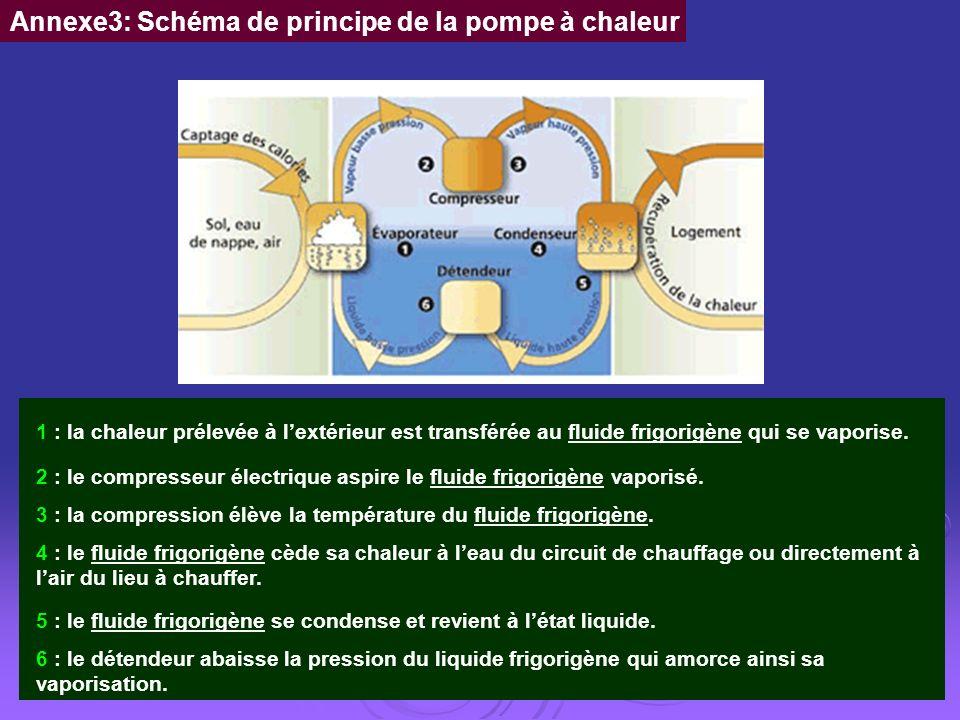 Annexe3: Schéma de principe de la pompe à chaleur 1 : la chaleur prélevée à lextérieur est transférée au fluide frigorigène qui se vaporise. 2 : le co