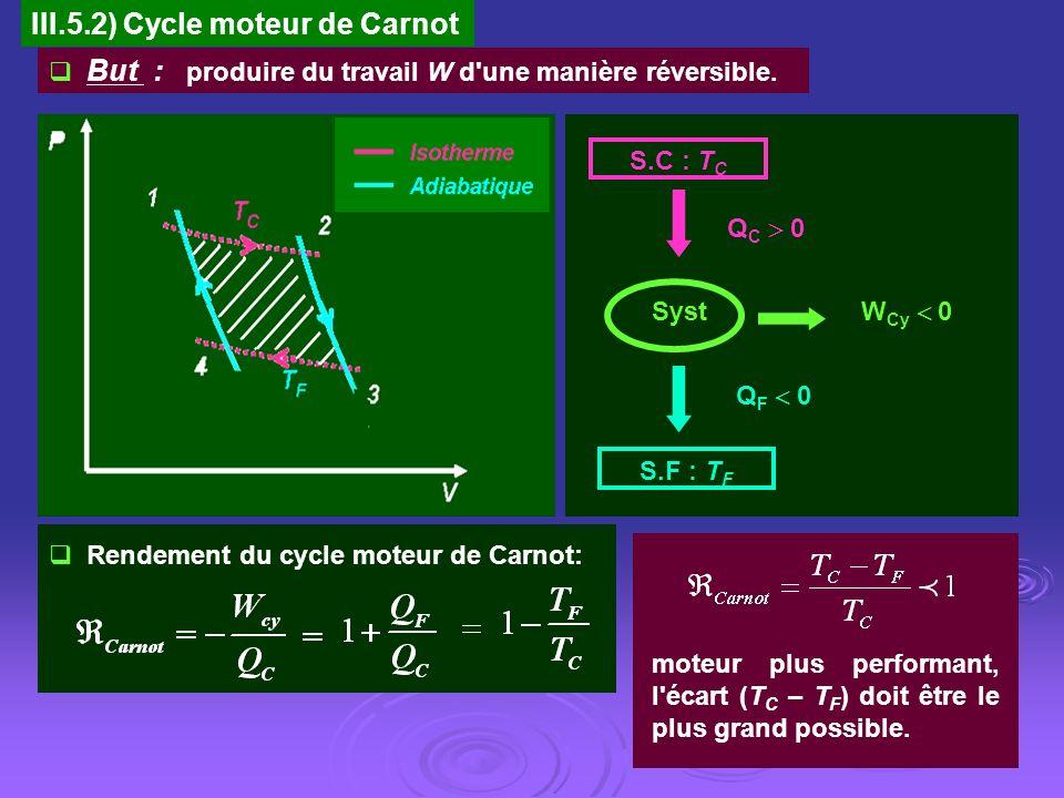 III.5.2) Cycle moteur de Carnot But : produire du travail W d'une manière réversible. W Cy 0 S.C : T C S.F : T F Q C 0 Q F 0 Syst Rendement du cycle m