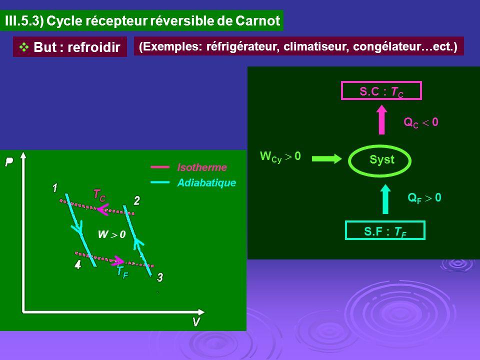 III.5.3) Cycle récepteur réversible de Carnot But : refroidir (Exemples: réfrigérateur, climatiseur, congélateur…ect.) W Cy 0 S.C : T C S.F : T F Q C