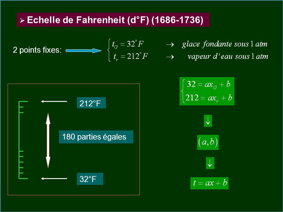 Echelle de Fahrenheit (d°F) (1686-1736) 2 points fixes: 212°F 32°F 180 parties égales