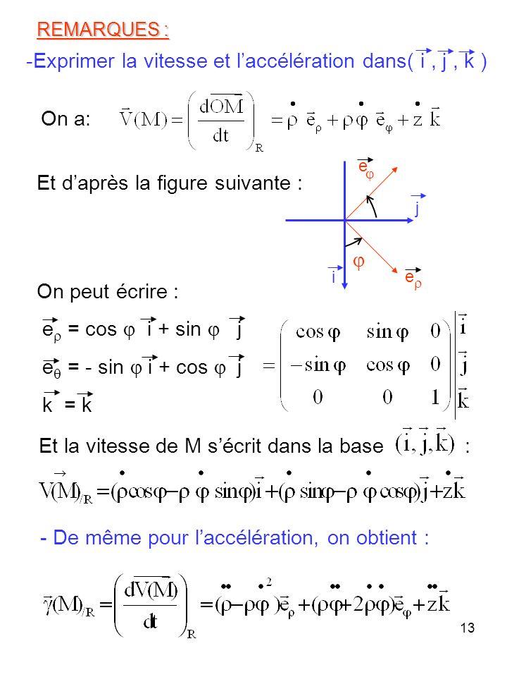 13 REMARQUES : Et daprès la figure suivante : e = cos i + sin j e = - sin i + cos j k = k - De même pour laccélération, on obtient : On peut écrire :