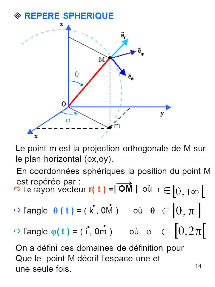 14 REPERE SPHERIQUE En coordonnées sphériques la position du point M est repérée par : | OM | où Le rayon vecteur r( t ) = r l angle ( t ) = ( k, 0M ) où langle ( t ) = ( i, 0m ) où On a défini ces domaines de définition pour Que le point M décrit lespace une et une seule fois.