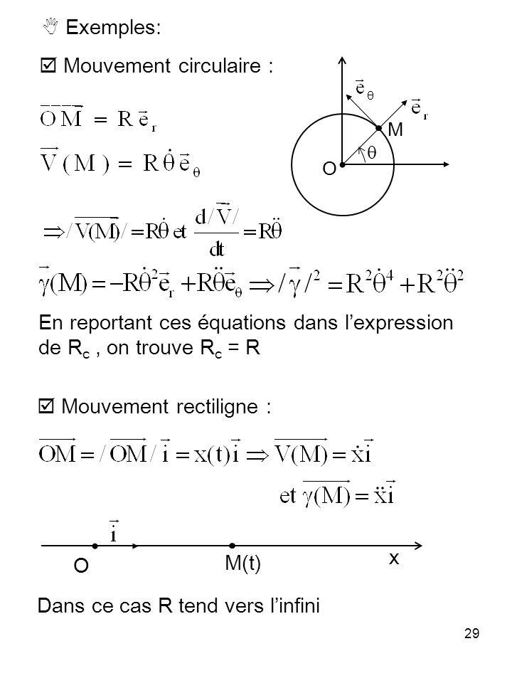 29 Exemples: Mouvement circulaire : En reportant ces équations dans lexpression de R c, on trouve R c = R Mouvement rectiligne : Dans ce cas R tend ve