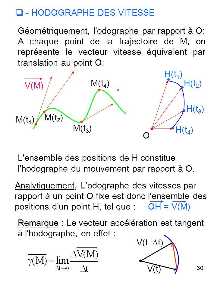 30 - HODOGRAPHE DES VITESSE Géométriquement, lodographe par rapport à O: A chaque point de la trajectoire de M, on représente le vecteur vitesse équiv