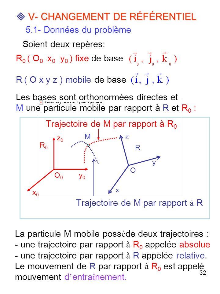 32 V- CHANGEMENT DE RÉFÉRENTIEL V- CHANGEMENT DE RÉFÉRENTIEL 5.1- Données du problème Soient deux repères: Les bases sont orthonormées directes et M u