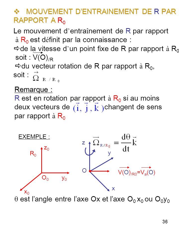 36 MOUVEMENT DENTRAINEMENT DE R PAR MOUVEMENT DENTRAINEMENT DE R PAR RAPPORT A R 0 Le mouvement d entra î nement de R par rapport à R 0 est d é finit par la connaissance : de la vitesse d un point fixe de R par rapport à R 0, soit : V(O) /R du vecteur rotation de R par rapport à R 0, soit : O O0O0 R0R0 V(O) /R0 =V a (O) y0y0 x0x0 z0z0 z y x Remarque : R est en rotation par rapport à R 0 si au moins deux vecteurs de changent de sens par rapport à R 0 EXEMPLE : est langle entre laxe Ox et laxe O 0 x 0 ou O 0 y 0