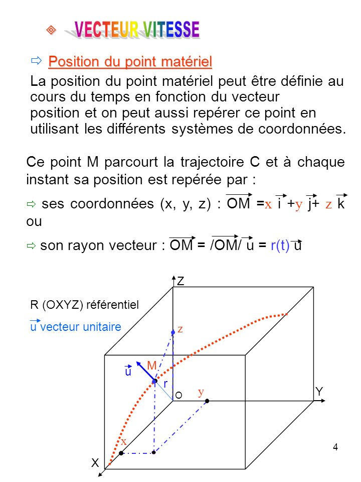 4 Position du point matériel La position du point matériel peut être définie au cours du temps en fonction du vecteur position et on peut aussi repére