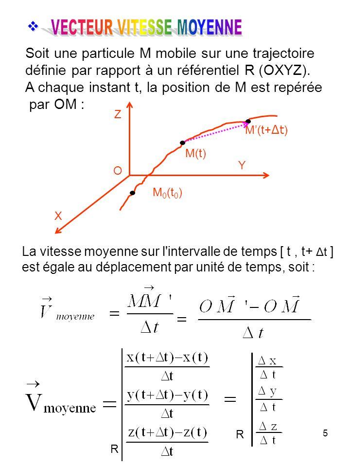 5 La vitesse moyenne sur l intervalle de temps [ t, t+ Δt ] est égale au déplacement par unité de temps, soit : Soit une particule M mobile sur une trajectoire définie par rapport à un référentiel R (OXYZ).