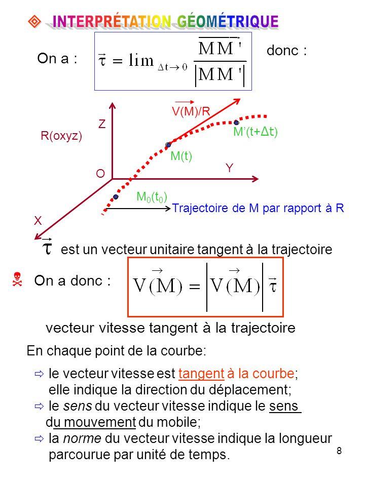 19 RELATION ENTRE ( e r, e, e ) et ( i, j, k ) erer e e r ٨ e =+ u v k + ( e r k ) ( e r u ) ( e r v ) cos erer = + u k sin Et puisque, on a : u = cos i + sin j donc : e r = sin cos i + sin sin j + cos k Dans la base ( u, v, k ), e r peut sécrire : Soit : e = cos cos i + cos sin j - sin k De la même façon, on obtient : Et la relation :, nous donne : e = - sin i + cos j Expression du rayon vecteur OM Dans R 2 : OM = /OM/ e r = r e r Dans R 1 : Dans R : r cos OM = + u k r sin OM = rsin cos i +rsin sin j +r cos k ou bien, on peut remarquer :