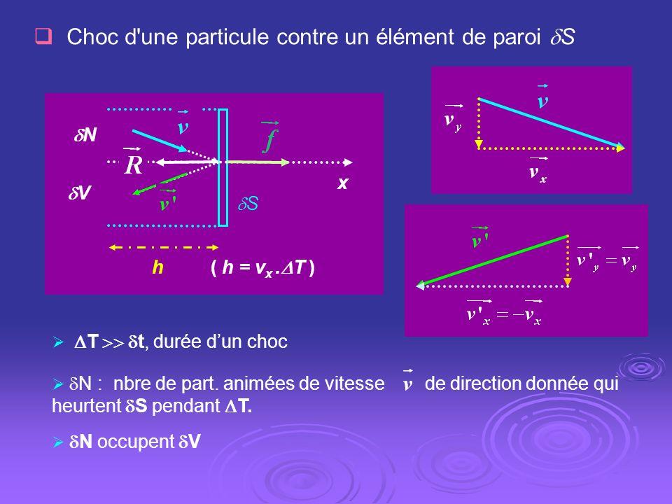 Choc d'une particule contre un élément de paroi S S x ( h = v x. T ) N V h T t, durée dun choc N : nbre de part. animées de vitesse de direction donné