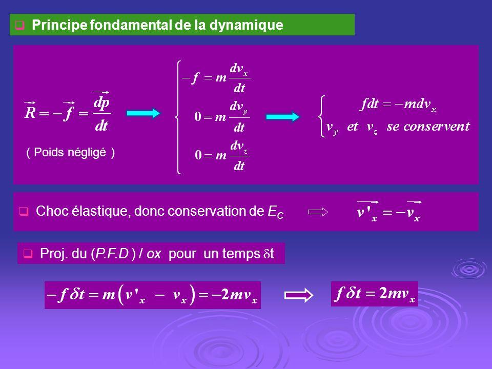 Principe fondamental de la dynamique ( Poids négligé ) Choc élastique, donc conservation de E C Proj. du (P.F.D ) / ox pour un temps t