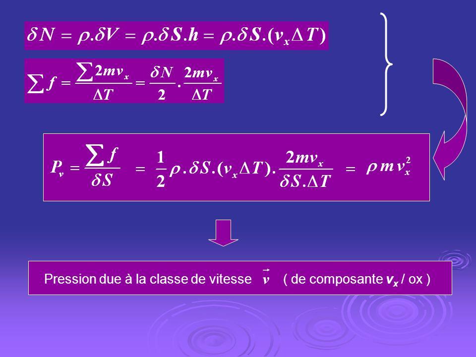 Pression due à la classe de vitesse ( de composante v x / ox )