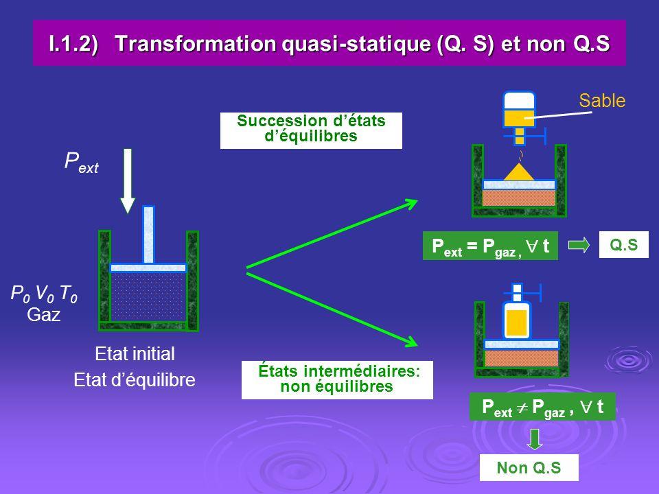 I.1.2)Transformation quasi-statique (Q. S) et non Q.S P 0 V 0 T 0 Gaz P ext Etat initial Etat déquilibre Sable Succession détats déquilibres États int