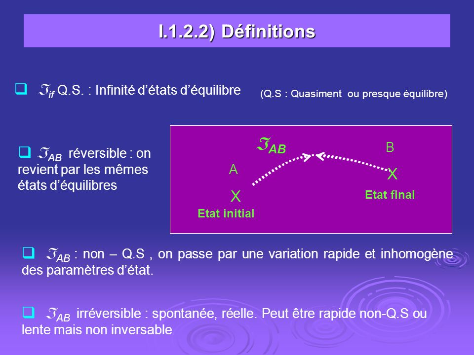 I.1.2.2) Définitions if Q.S. : Infinité détats déquilibre (Q.S : Quasiment ou presque équilibre) B X Etat initial A X Etat final AB AB réversible : on