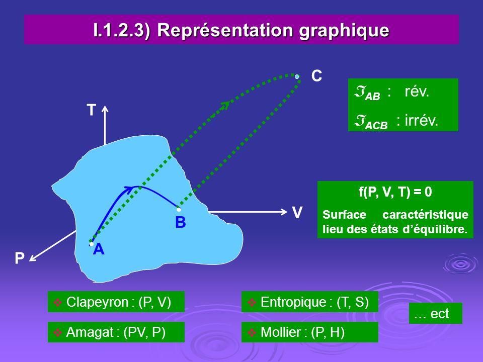 I.1.2.3) Représentation graphique A B C P V T AB : rév. ACB : irrév. f(P, V, T) = 0 Surface caractéristique lieu des états déquilibre. Clapeyron : (P,