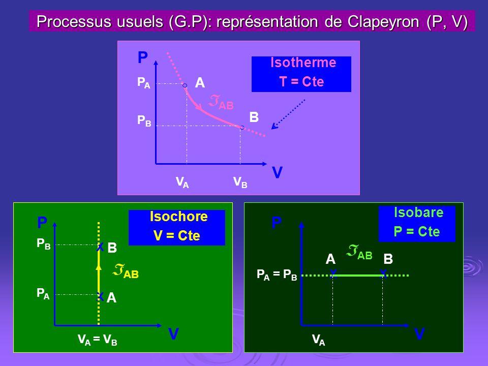 P V A B V A = V B PBPB PAPA Isochore V = Cte AB X X P V A B VAVA VBVB PAPA PBPB Isotherme T = Cte AB Processus usuels (G.P): représentation de Clapeyr
