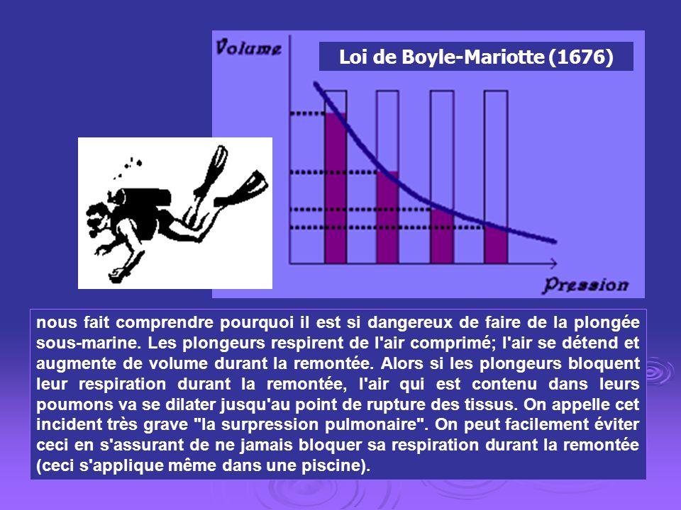 I.2.2) Loi d Avogadro - Ampère Deux volumes égaux de gaz pris sous les mêmes conditions de P et de T renferment Un même nombre de particules, N.