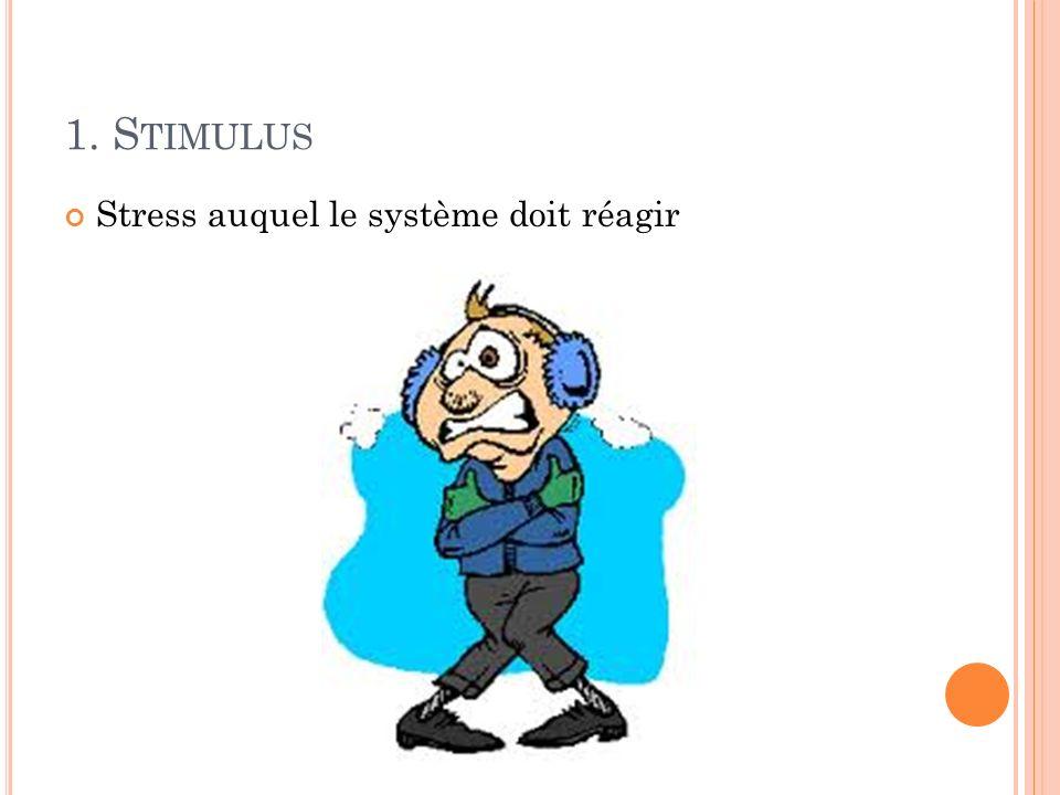 1. S TIMULUS Stress auquel le système doit réagir