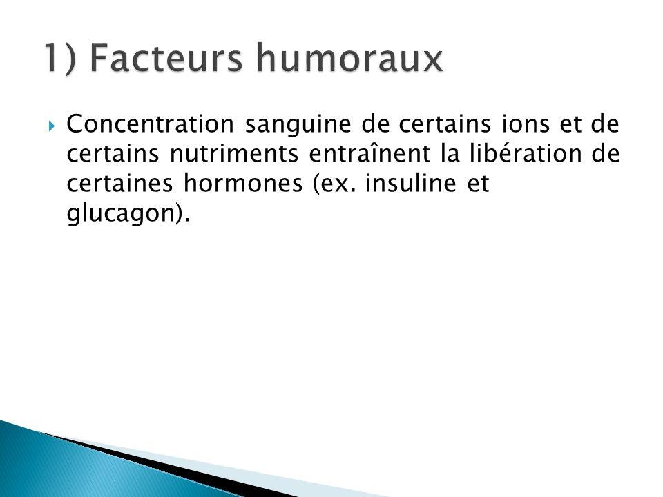 Concentration sanguine de certains ions et de certains nutriments entraînent la libération de certaines hormones (ex. insuline et glucagon).