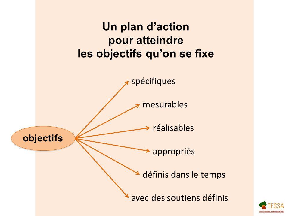 Un plan daction pour atteindre les objectifs quon se fixe objectifs spécifiques mesurables réalisables appropriés définis dans le temps avec des soutiens définis