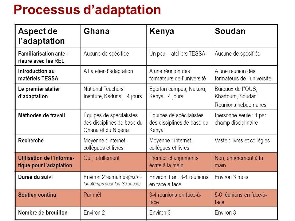 Processus dadaptation Aspect de ladaptation GhanaKenyaSoudan Familiarisation anté- rieure avec les REL Aucune de spécifiéeUn peu – ateliers TESSAAucun
