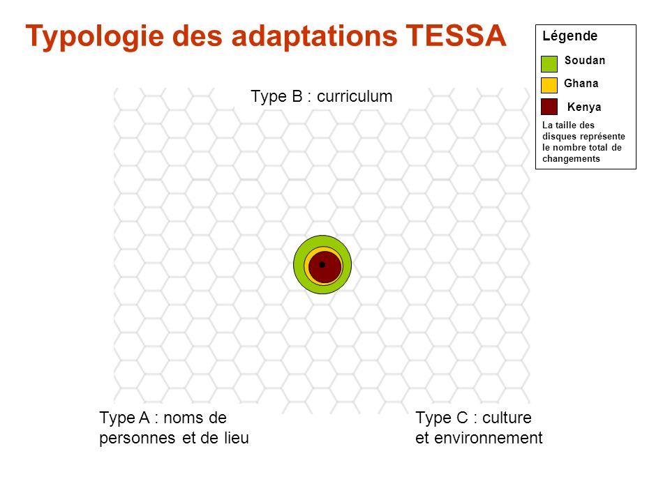 Type B : curriculum Type A : noms de personnes et de lieu Type C : culture et environnement Légende Soudan Ghana Kenya La taille des disques représente le nombre total de changements Typologie des adaptations TESSA
