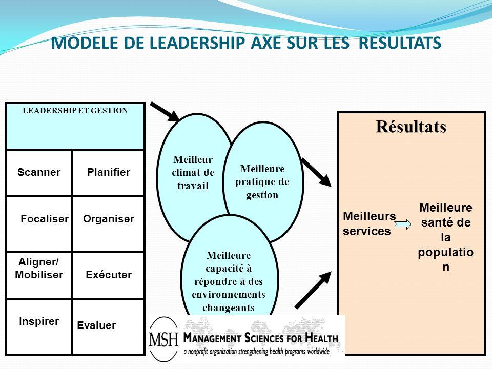 MODELE DE LEADERSHIP AXE SUR LES RESULTATS LEADERSHIP ET GESTION ScannerPlanifier FocaliserOrganiser Aligner/ MobiliserExécuter Inspirer Evaluer Résul
