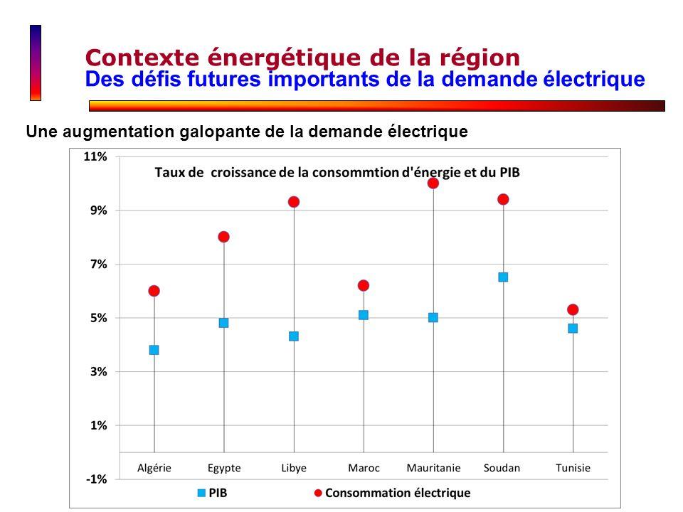 Une augmentation galopante de la demande électrique Contexte énergétique de la région Des défis futures importants de la demande électrique