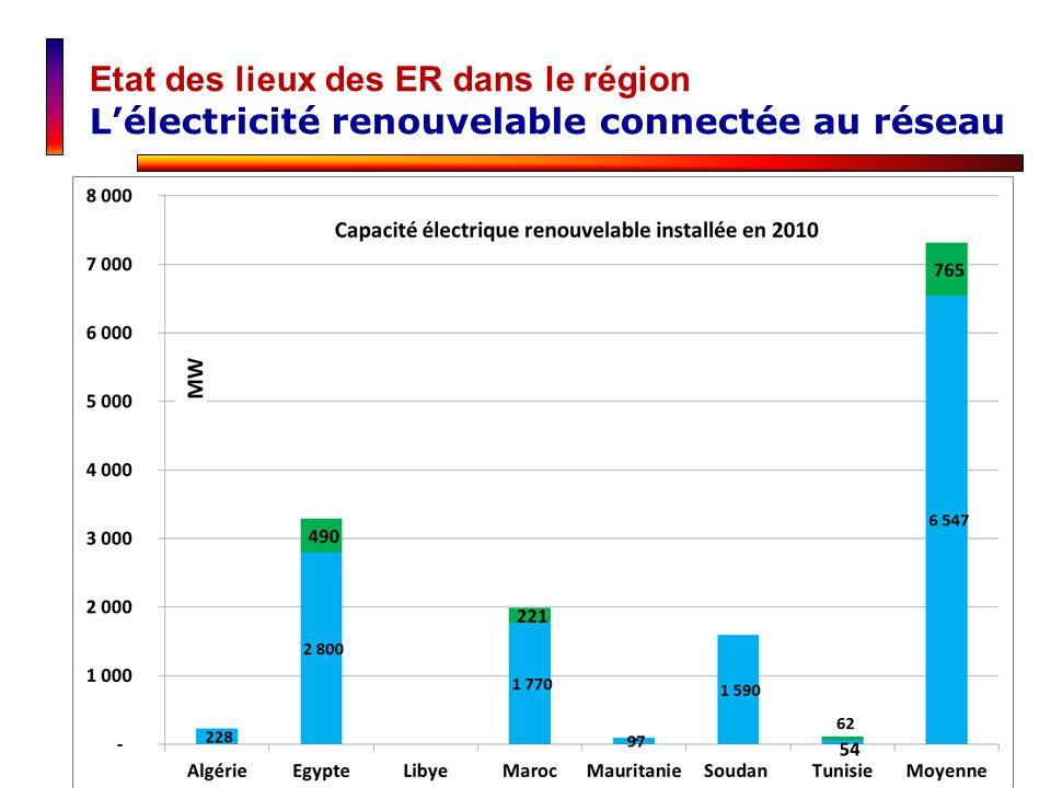 Etat des lieux des ER dans le région Lélectricité renouvelable connectée au réseau