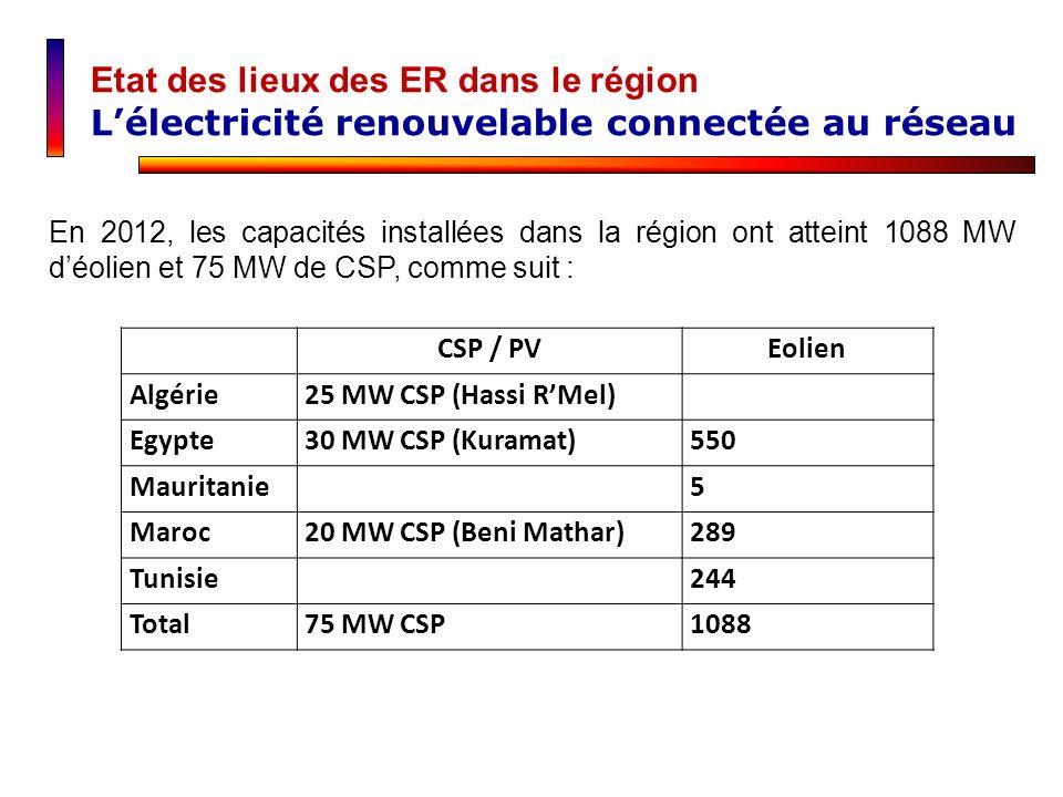 CSP / PVEolien Algérie25 MW CSP (Hassi RMel) Egypte30 MW CSP (Kuramat)550 Mauritanie5 Maroc20 MW CSP (Beni Mathar)289 Tunisie244 Total75 MW CSP1088 En
