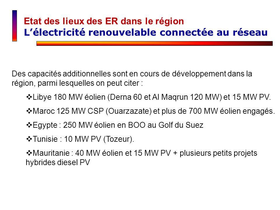 Des capacités additionnelles sont en cours de développement dans la région, parmi lesquelles on peut citer : Libye 180 MW éolien (Derna 60 et Al Maqru
