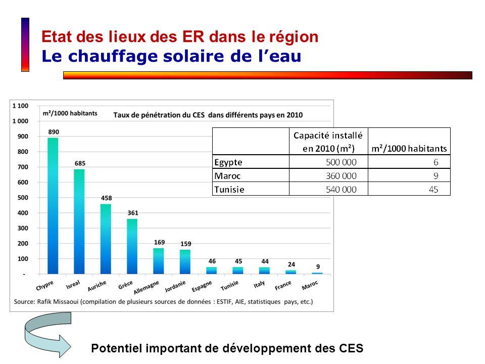 Potentiel important de développement des CES Etat des lieux des ER dans le région Le chauffage solaire de leau