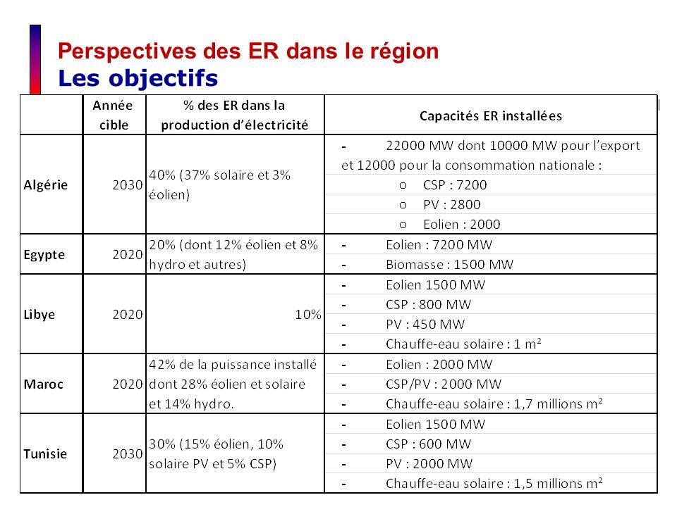 Perspectives des ER dans le région Les objectifs