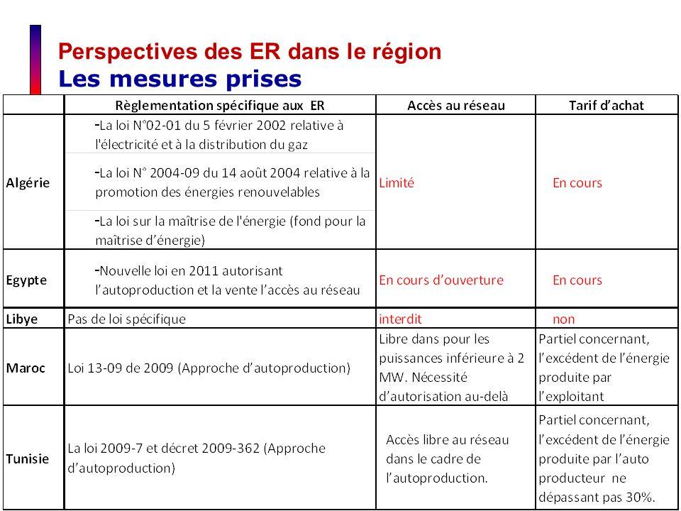 Perspectives des ER dans le région Les mesures prises