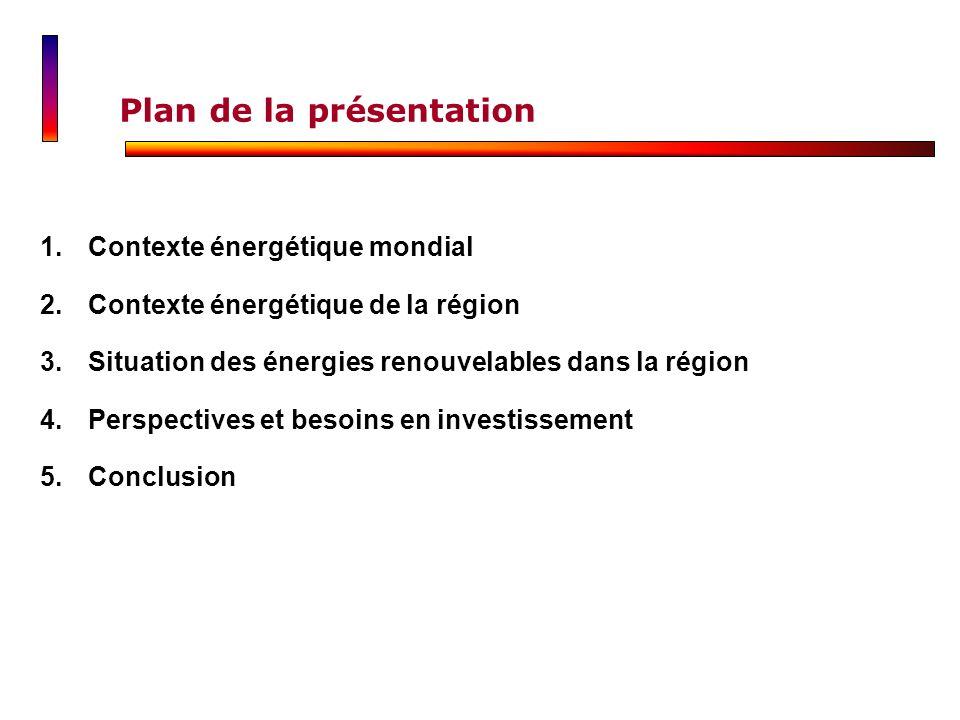Plan de la présentation 1.Contexte énergétique mondialContexte énergétique mondial 2.Contexte énergétique de la régionContexte énergétique de la régio