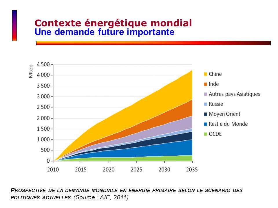 Contexte énergétique mondial Une demande future importante P ROSPECTIVE DE LA DEMANDE MONDIALE EN ÉNERGIE PRIMAIRE SELON LE SCÉNARIO DES POLITIQUES AC