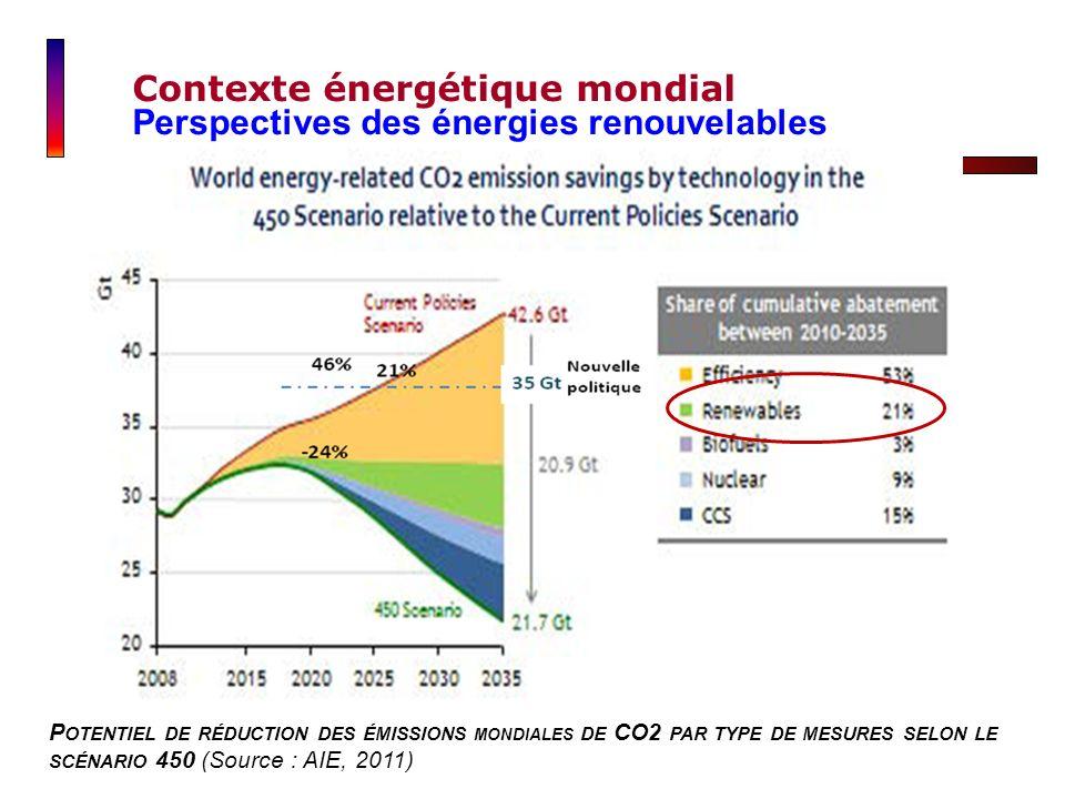 P OTENTIEL DE RÉDUCTION DES ÉMISSIONS MONDIALES DE CO2 PAR TYPE DE MESURES SELON LE SCÉNARIO 450 (Source : AIE, 2011) Contexte énergétique mondial Per