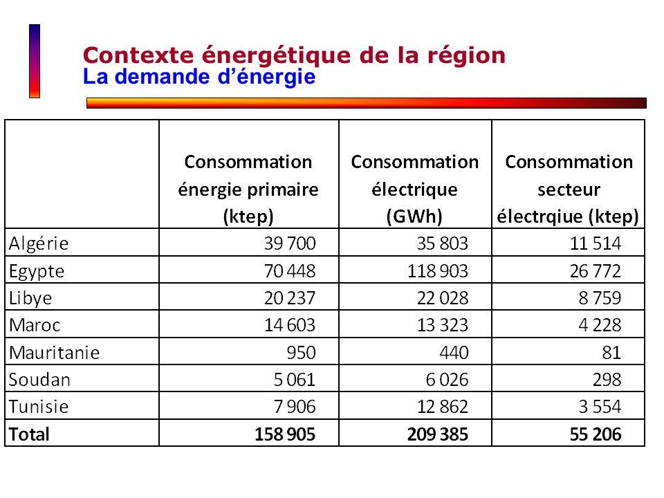 Contexte énergétique de la région La demande dénergie