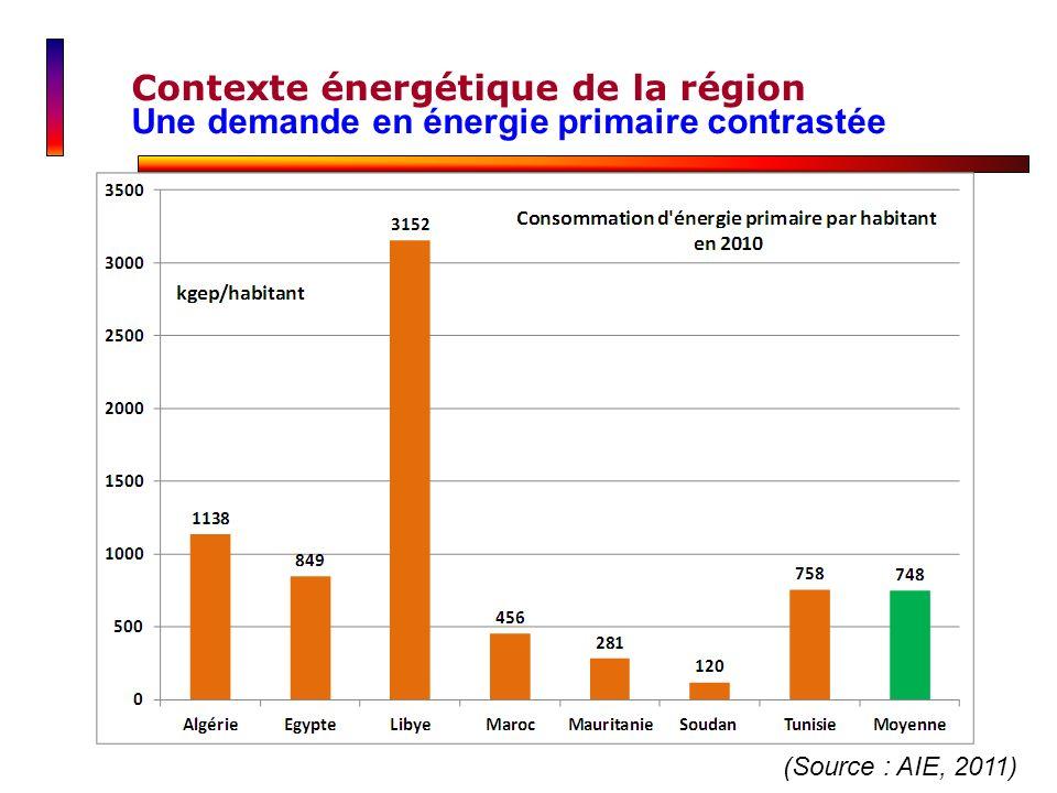 (Source : AIE, 2011) Contexte énergétique de la région Une demande en énergie primaire contrastée