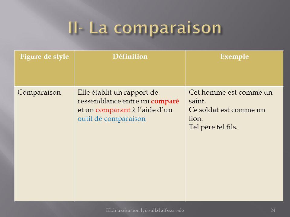 Figure de styleDéfinitionExemple ComparaisonElle établit un rapport de ressemblance entre un comparé et un comparant à laide dun outil de comparaison