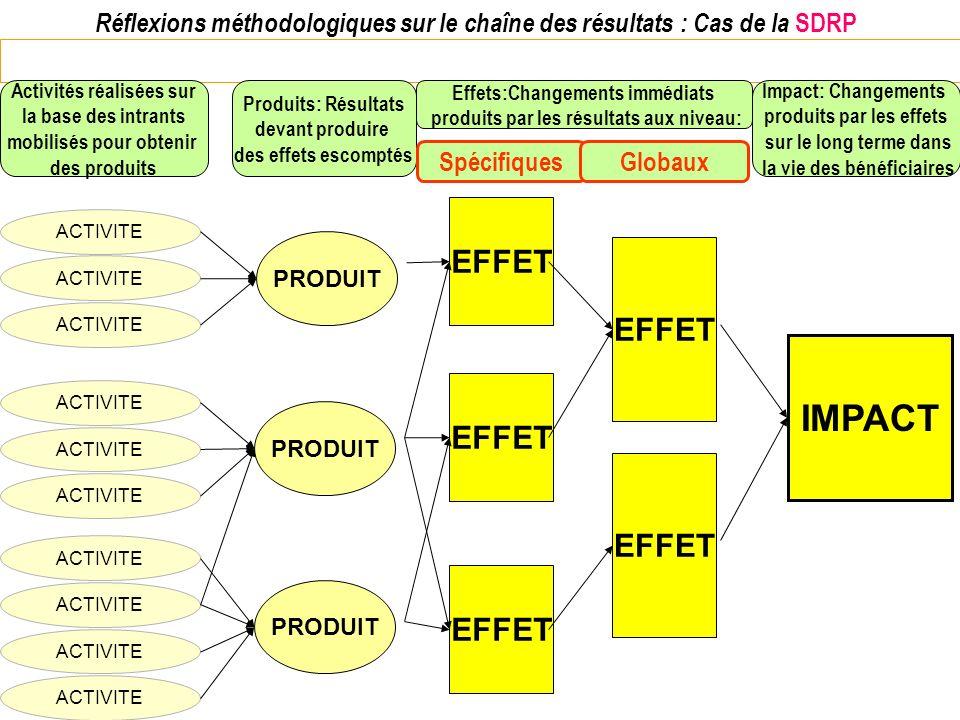 Réflexions méthodologiques sur le chaîne des résultats : Cas de la SDRP ACTIVITE PRODUIT ACTIVITE PRODUIT ACTIVITE Activités réalisées sur la base des
