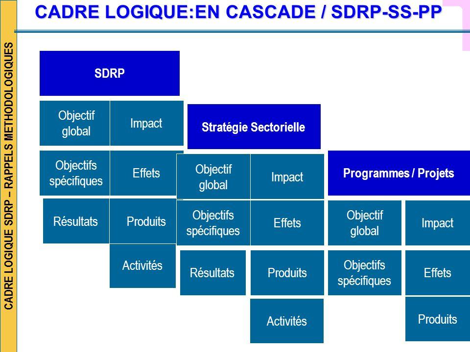 CADRE LOGIQUE SDRP – RAPPELS METHODOLOGIQUES SDRP Objectif global Objectifs spécifiques Activités Stratégie Sectorielle Impact Effets Produits Objecti