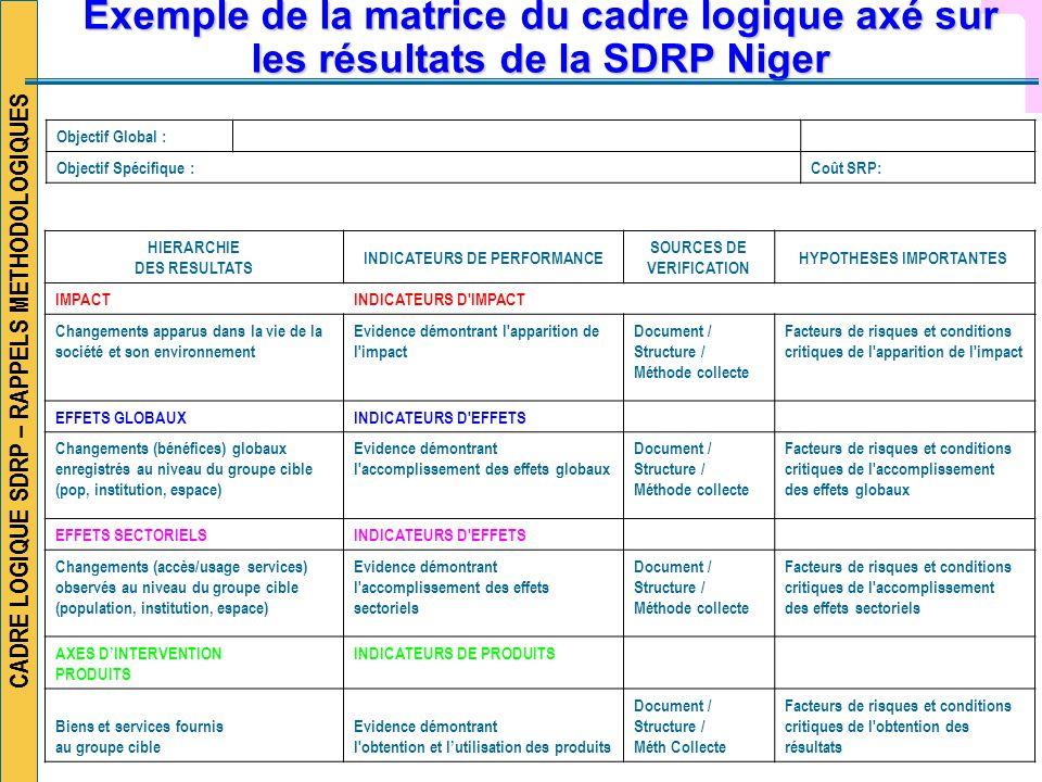 CADRE LOGIQUE SDRP – RAPPELS METHODOLOGIQUES Exemple de la matrice du cadre logique axé sur les résultats de la SDRP Niger HIERARCHIE DES RESULTATS IN