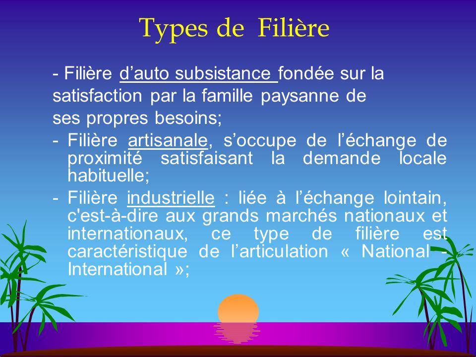 Types de Filière - Filière dauto subsistance fondée sur la satisfaction par la famille paysanne de ses propres besoins; -Filière artisanale, soccupe d