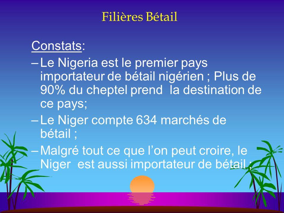 Filières Bétail Constats: –Le Nigeria est le premier pays importateur de bétail nigérien ; Plus de 90% du cheptel prend la destination de ce pays; –Le